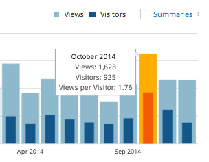 The new style WordPress stats page separates Views from Visitors on different tabs, whereas in the old style shows them together, which I think is actually clearer.