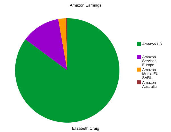 Amazon Earnings Broken Down